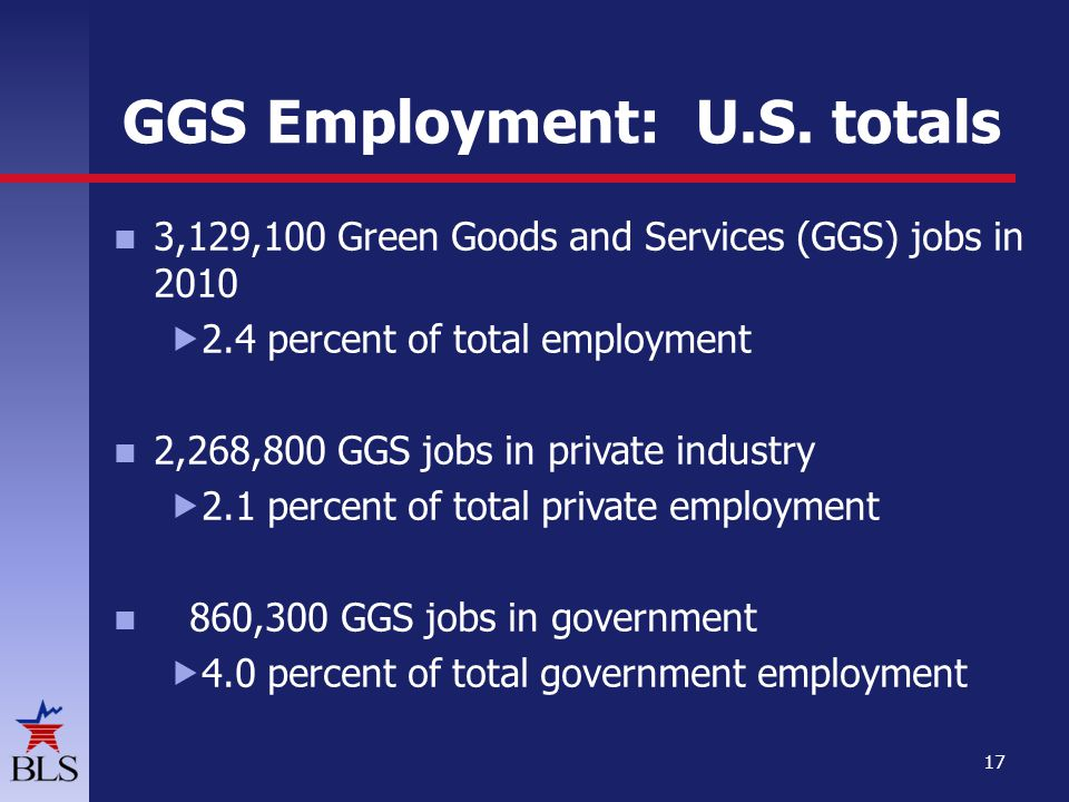 GGS Employment: U.S. totals 3,129,100 Green Goods and Services (GGS) jobs in 2010 2.4 percent of total employment 2,268,800 GGS jobs in private indust