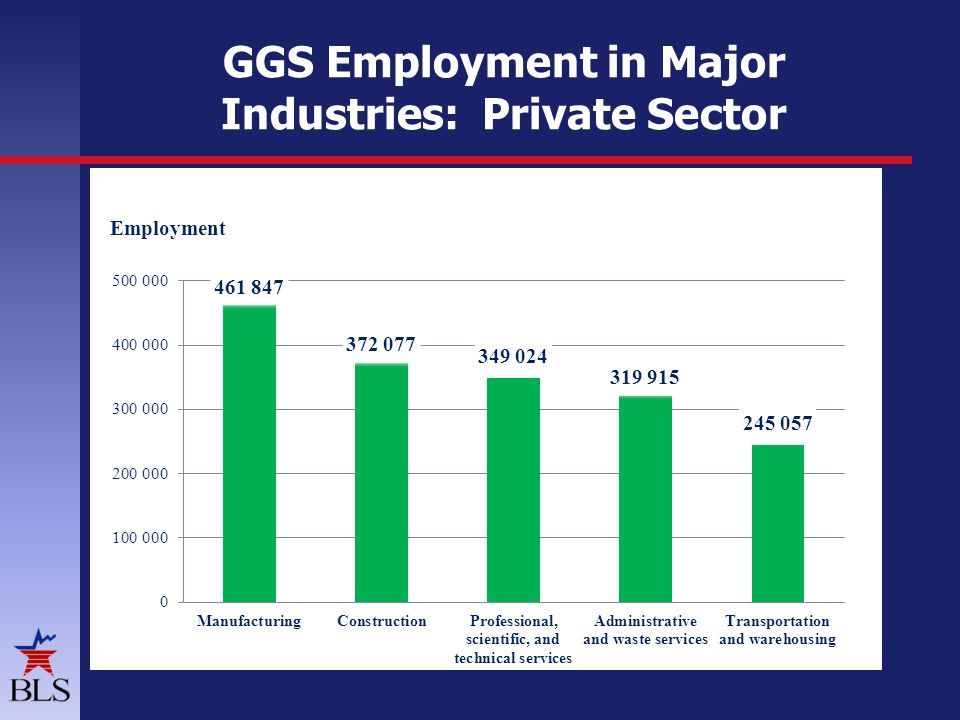 GGS Employment in Major Industries: Private Sector Employment