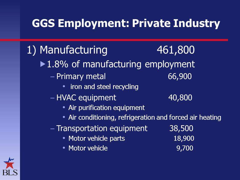 GGS Employment: Private Industry 1) Manufacturing 461,800 1.8% of manufacturing employment – Primary metal 66,900 iron and steel recycling – HVAC equipment 40,800 Air purification equipment Air conditioning, refrigeration and forced air heating – Transportation equipment 38,500 Motor vehicle parts 18,900 Motor vehicle 9,700