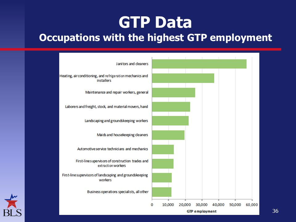 GTP Data Occupations with the highest GTP employment 36
