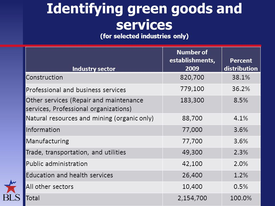 Identifying green goods and services (for selected industries only) 12 Industry sector Number of establishments, 2009 Percent distribution Construction820,70038.1% Professional and business services 779,10036.2% Other services (Repair and maintenance services, Professional organizations) 183,3008.5% Natural resources and mining (organic only)88,7004.1% Information77,0003.6% Manufacturing77,7003.6% Trade, transportation, and utilities49,3002.3% Public administration42,1002.0% Education and health services26,4001.2% All other sectors10,4000.5% Total2,154,700100.0%
