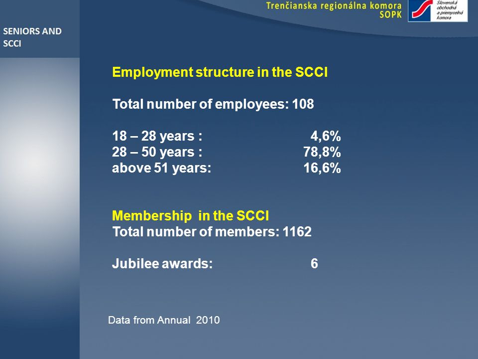 Employment structure in the SCCI Total number of employees: 108 18 – 28 years : 4,6% 28 – 50 years : 78,8% above 51 years: 16,6% Membership in the SCCI Total number of members: 1162 Jubilee awards: 6 Data from Annual 2010