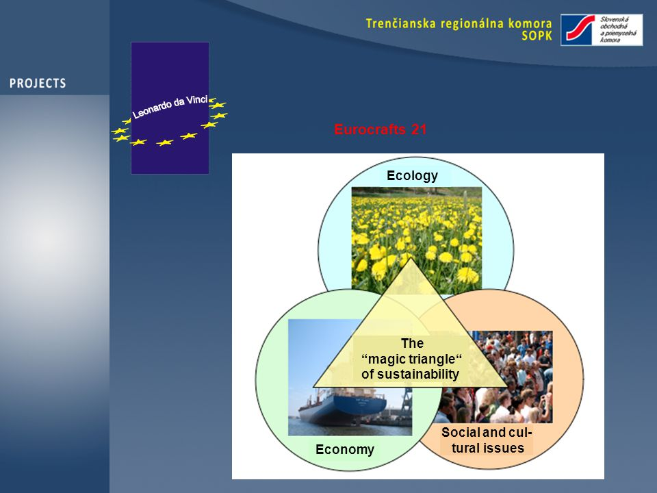 Eurocrafts 21 Aim: Ecology Economy Social and cul- tural issues The magic triangle of sustainability