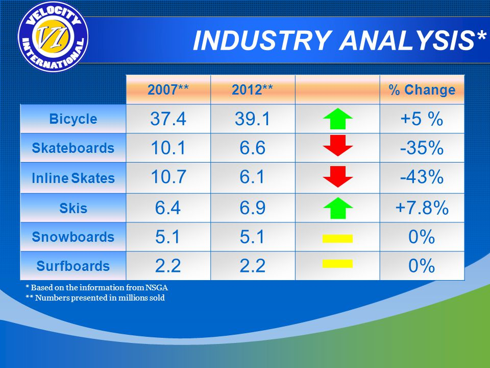 INDUSTRY ANALYSIS* 2007**2012**% Change Bicycle % Skateboards % Inline Skates % Skis % Snowboards 5.1 0% Surfboards 2.2 0% * Based on the information from NSGA ** Numbers presented in millions sold