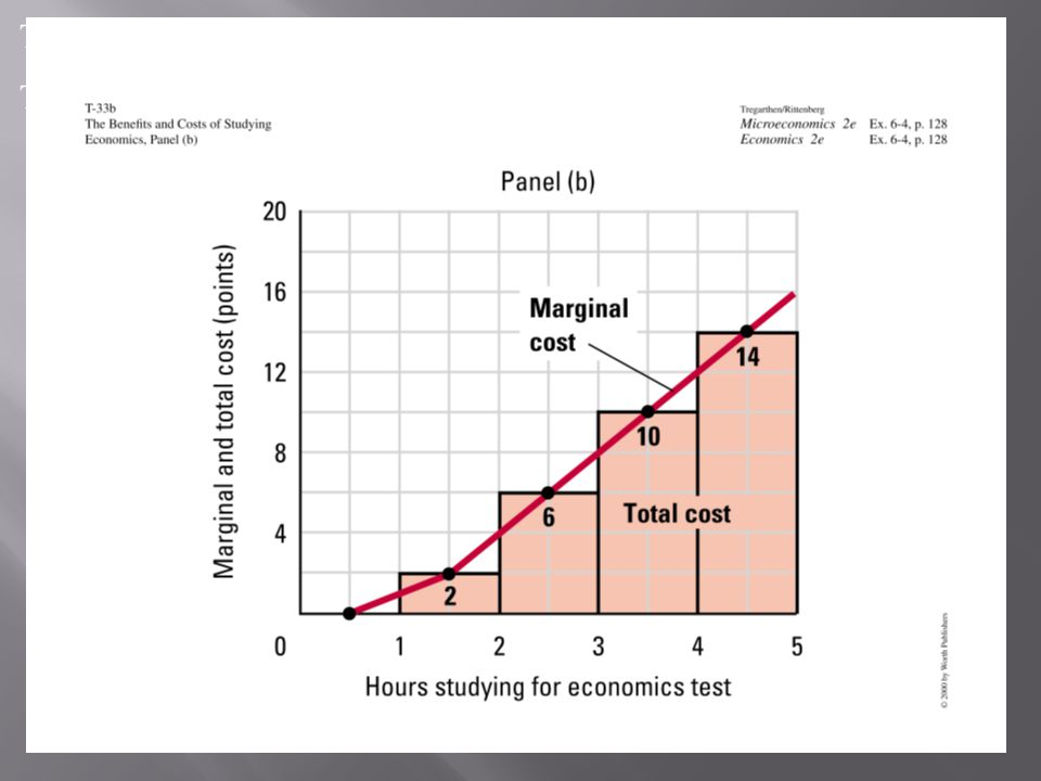Net benefit equals total benefit minus total cost.