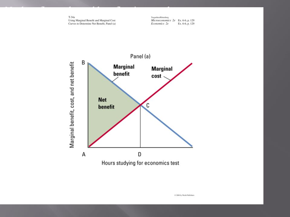 Deadweight loss is the amount of net benefit given up by a failure to operate where marginal benefit equals marginal cost.