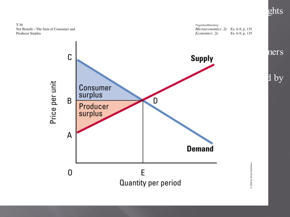 Efficiency and Equity In a market that satisfies the efficiency condition, an efficient allocation of resources will emerge from any particular distribution of income.