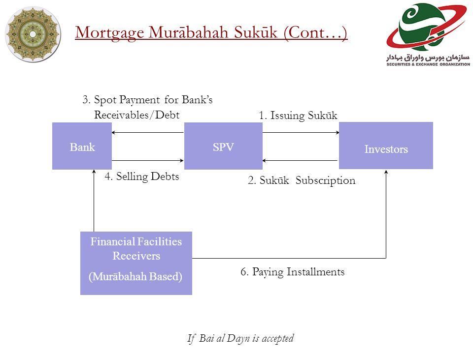1. Issuing Sukūk 2. Sukūk Subscription 3. Spot Payment for Banks Receivables/Debt 4.