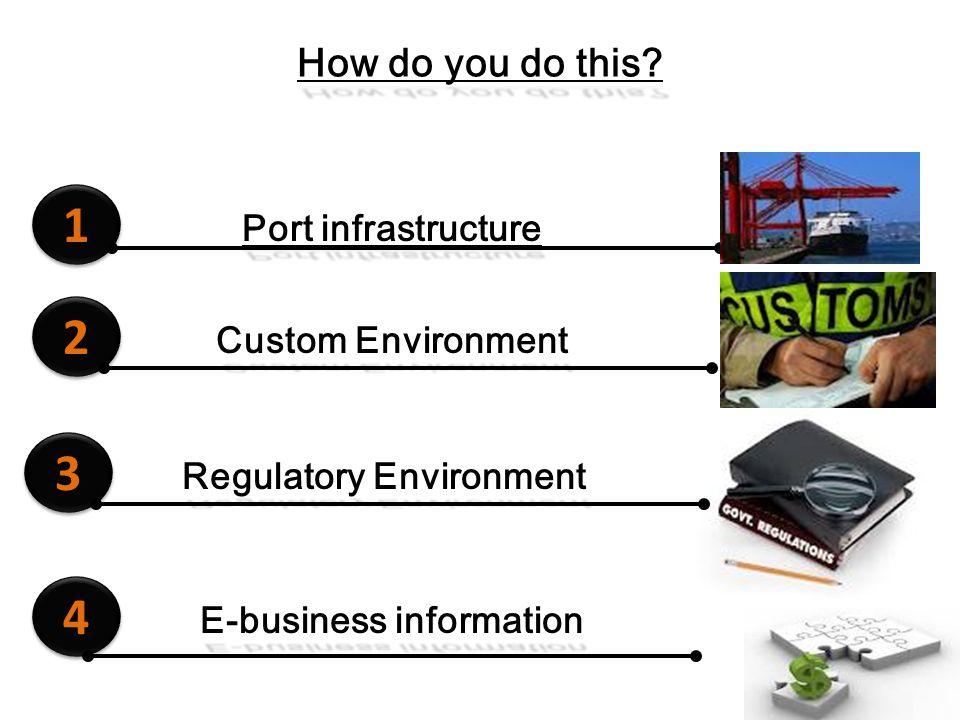 How do you do this? 1 1 Port infrastructure 2 2 Custom Environment 3 3 Regulatory Environment 4 4 E-business information