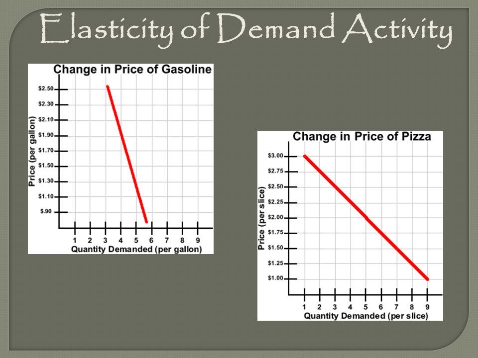 Elasticity of Demand Activity