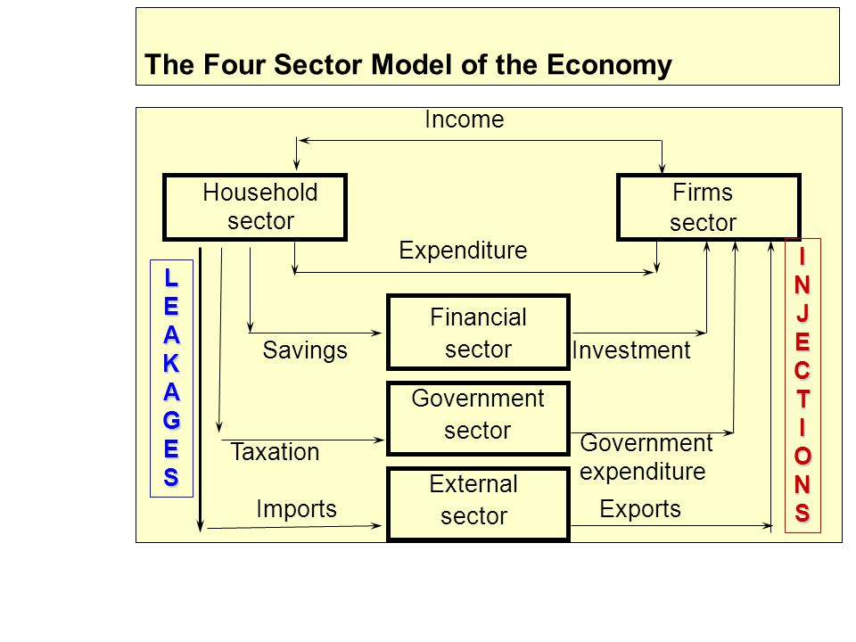 13 Household sector Financial sector Government sector External sector Firms sector Imports Savings Government expenditure Exports Taxation Investment