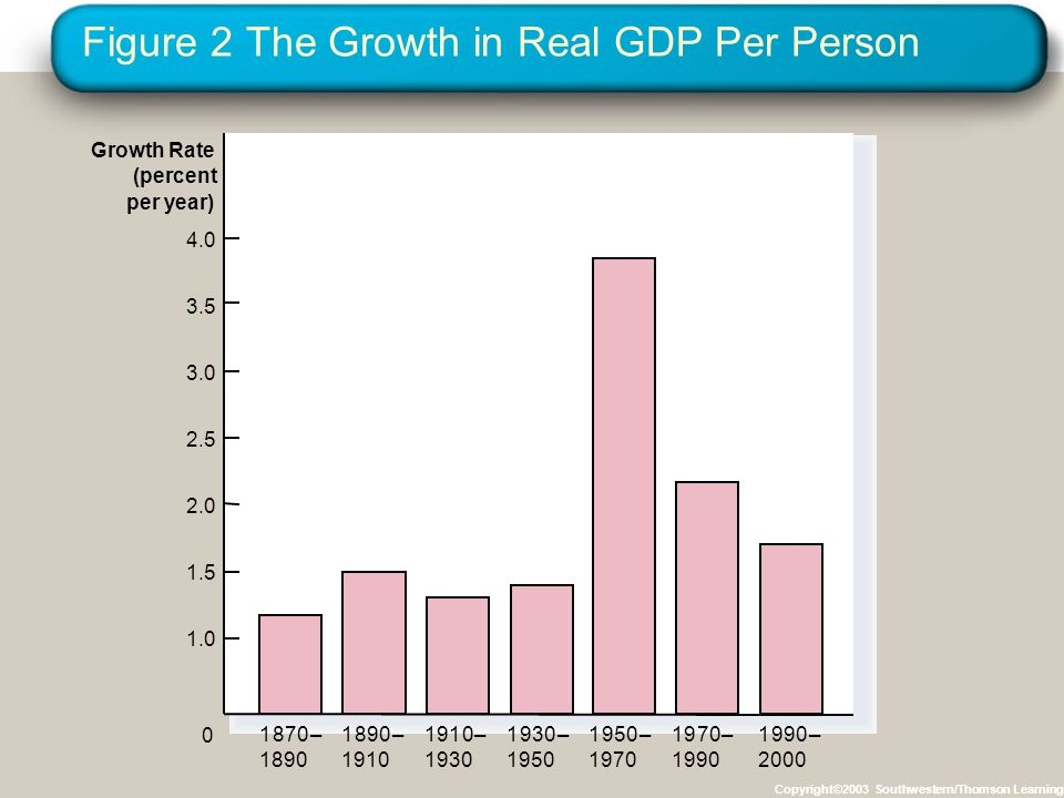 Figure 2 The Growth in Real GDP Per Person Copyright©2003 Southwestern/Thomson Learning Growth Rate (percent per year) 1.0 1.5 2.0 2.5 3.0 3.5 4.0 187