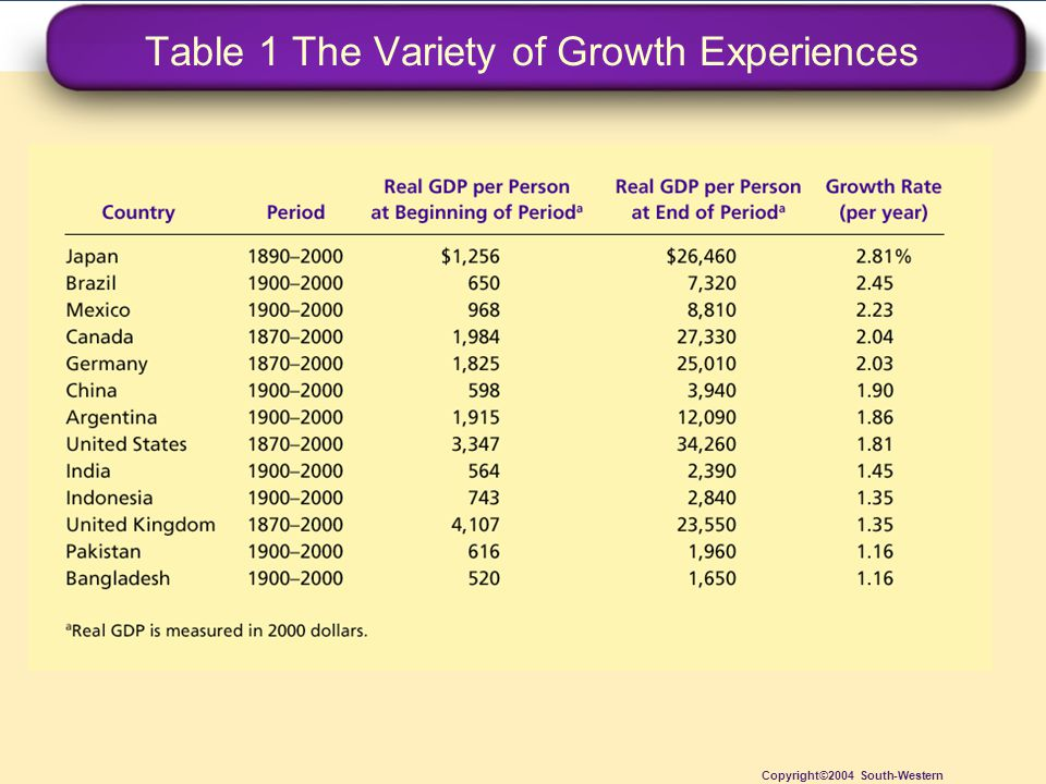 Table 1 The Variety of Growth Experiences Copyright©2004 South-Western