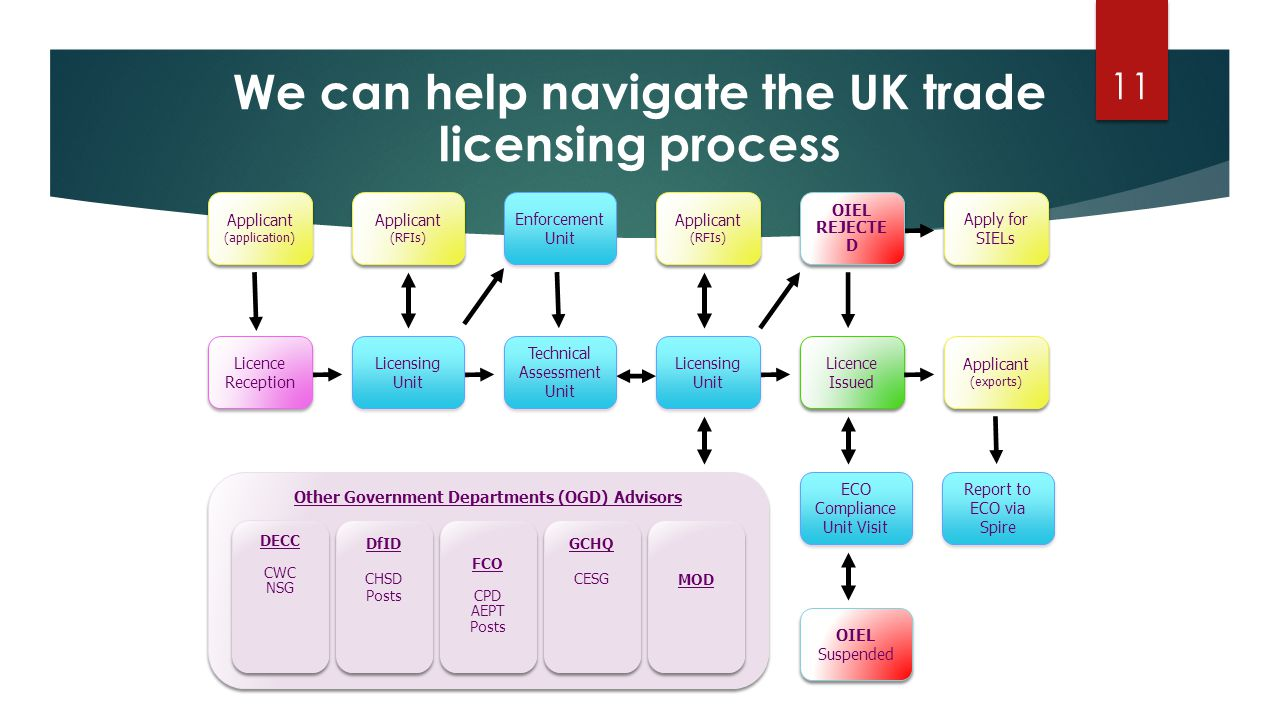 We can help navigate the UK trade licensing process Applicant (application) Applicant (application) Licence Reception Licensing Unit Applicant (RFIs) Enforcement Unit Other Government Departments (OGD) Advisors DECC CWC NSG DECC CWC NSG DfID CHSD Posts DfID CHSD Posts GCHQ CESG GCHQ CESG MOD Licence Issued Licence Issued OIEL REJECTE D OIEL REJECTE D Apply for SIELs Applicant (exports) Technical Assessment Unit ECO Compliance Unit Visit OIEL Suspended OIEL Suspended Applicant (RFIs) Report to ECO via Spire FCO CPD AEPT Posts FCO CPD AEPT Posts 11