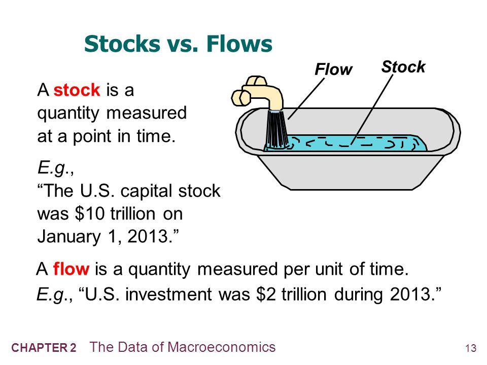 14 CHAPTER 2 The Data of Macroeconomics Stocks vs.