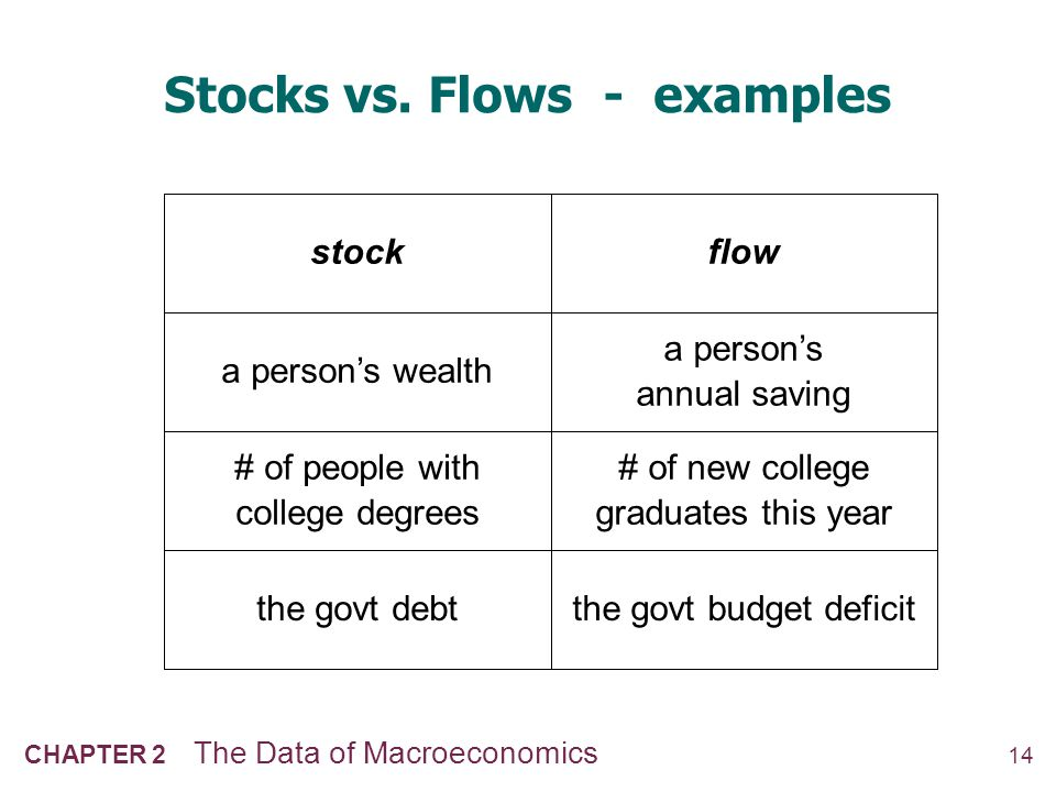 Stock or Flow.NOW YOU TRY Stock or Flow.