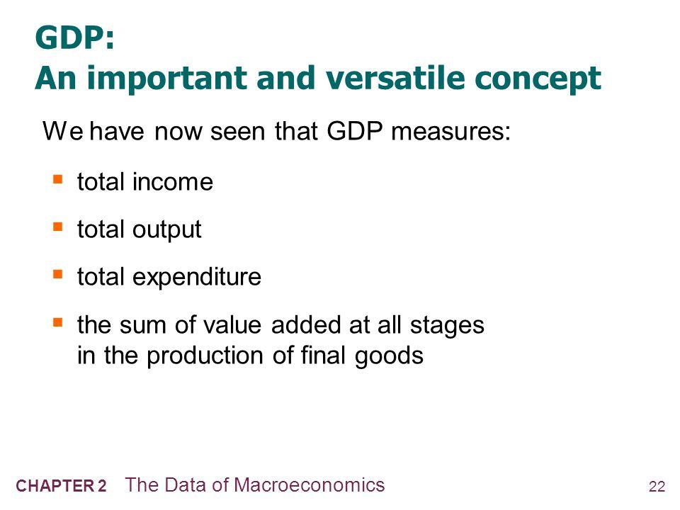 23 CHAPTER 2 The Data of Macroeconomics GNP vs.
