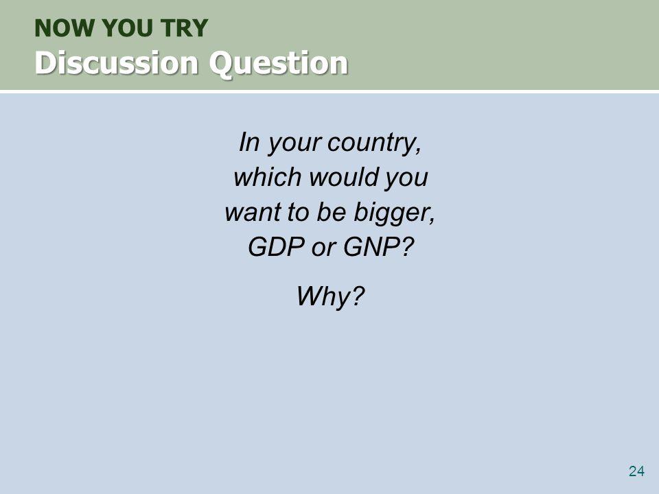 GNP vs.