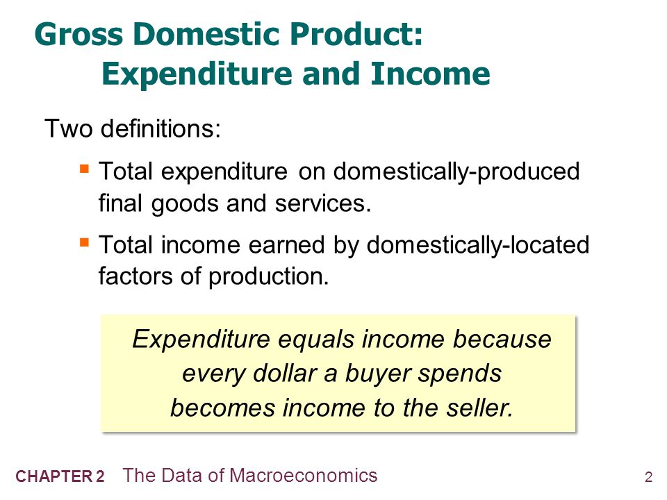 3 CHAPTER 2 The Data of Macroeconomics The Circular Flow Households Firms Goods Labor Expenditure ($) Income ($)