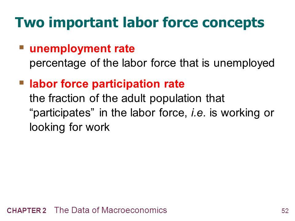 Computing labor statistics NOW YOU TRY Computing labor statistics 53 U.S.