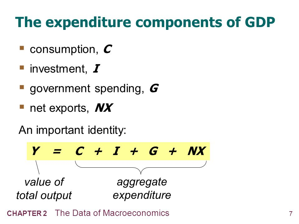 8 CHAPTER 2 The Data of Macroeconomics Consumption (C) durable goods last a long time e.g., cars, home appliances nondurable goods last a short time e.g., food, clothing services intangible items purchased by consumers e.g., dry cleaning, air travel definition: The value of all goods and services bought by households.