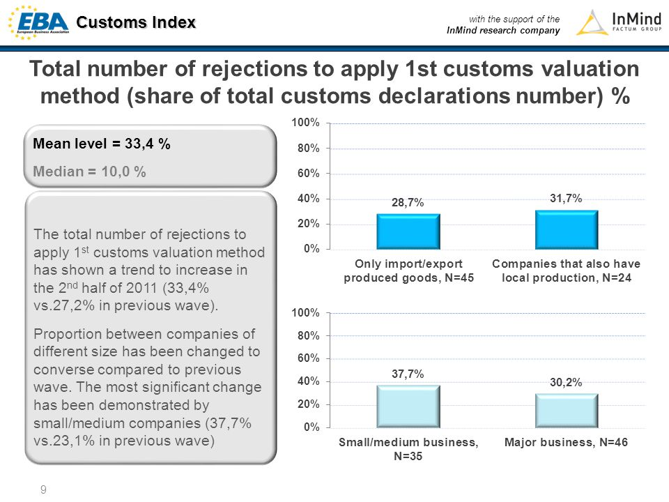 Customs Index with the support of the InMind research company 10 Average number of documents per one shipment Average number of documents to be submitted per one shipment has not suffered significant changes compared to previous wave results (10,6 vs.