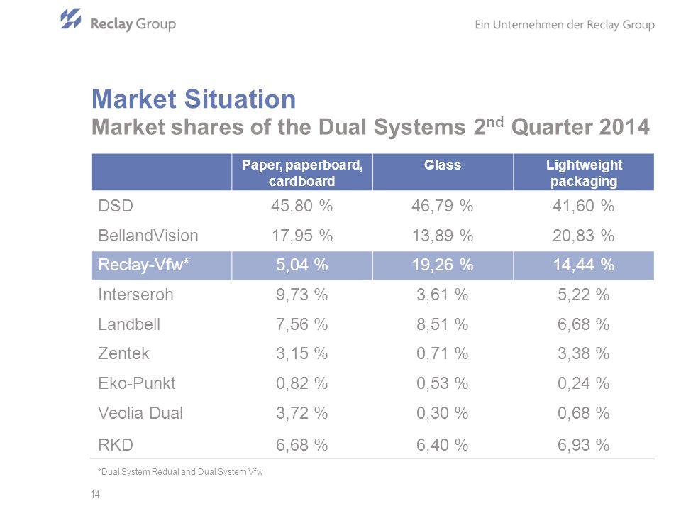 Paper, paperboard, cardboard GlassLightweight packaging DSD45,80 %46,79 %41,60 % BellandVision17,95 %13,89 %20,83 % Reclay-Vfw*5,04 %19,26 %14,44 % Interseroh9,73 %3,61 %5,22 % Landbell7,56 %8,51 %6,68 % Zentek3,15 %0,71 %3,38 % Eko-Punkt0,82 %0,53 %0,24 % Veolia Dual3,72 %0,30 %0,68 % RKD6,68 %6,40 %6,93 % Market shares of the Dual Systems 2 nd Quarter 2014 14 Market Situation *Dual System Redual and Dual System Vfw