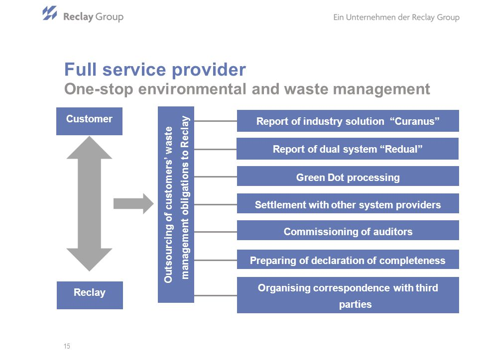 One-stop environmental and waste management 15 Full service provider Report of dual system Redual Report of industry solution Curanus Organising correspondence with third parties Commissioning of auditors Preparing of declaration of completeness Settlement with other system providers Green Dot processing Customer Reclay Outsourcing of customers waste management obligations to Reclay