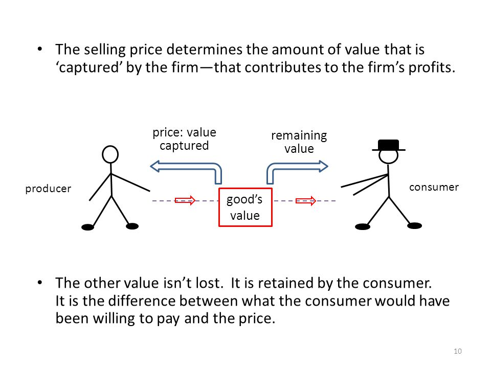 The selling price determines the amount of value that iscaptured by the firmthat contributes to the firms profits.