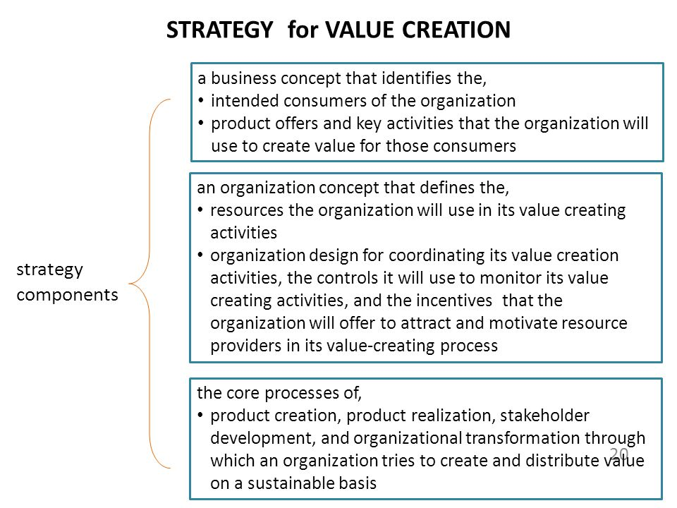 STRATEGY for VALUE CREATION 20 a business concept that identifies the, intended consumers of the organization product offers and key activities that the organization will use to create value for those consumers an organization concept that defines the, resources the organization will use in its value creating activities organization design for coordinating its value creation activities, the controls it will use to monitor its value creating activities, and the incentives that the organization will offer to attract and motivate resource providers in its value-creating process the core processes of, product creation, product realization, stakeholder development, and organizational transformation through which an organization tries to create and distribute value on a sustainable basis strategy components