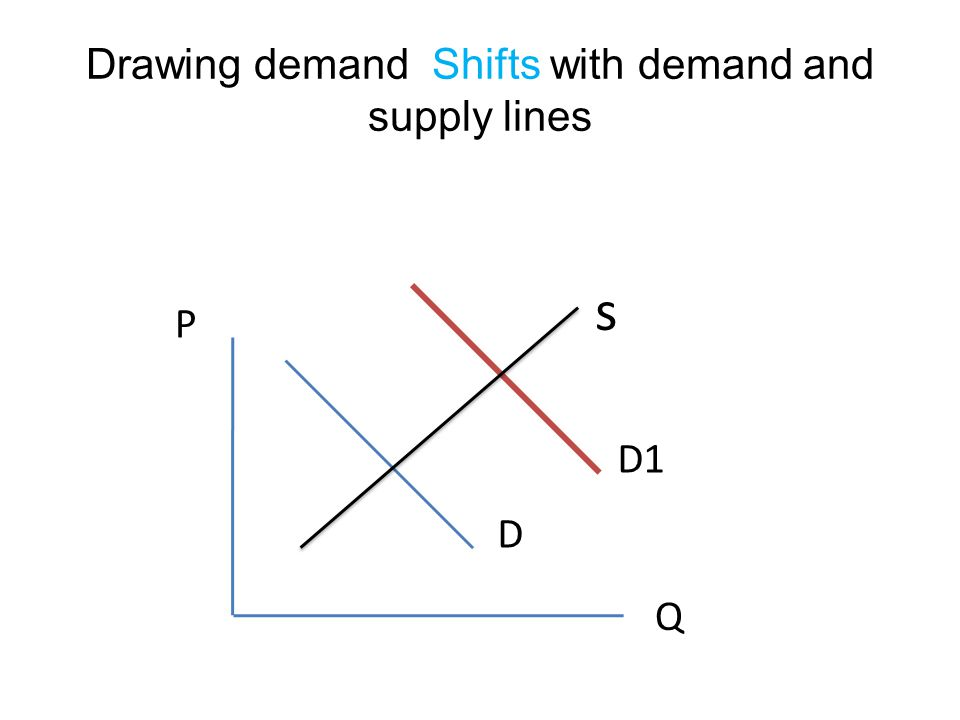 Drawing demand Shifts with demand and supply lines s D D1 P Q