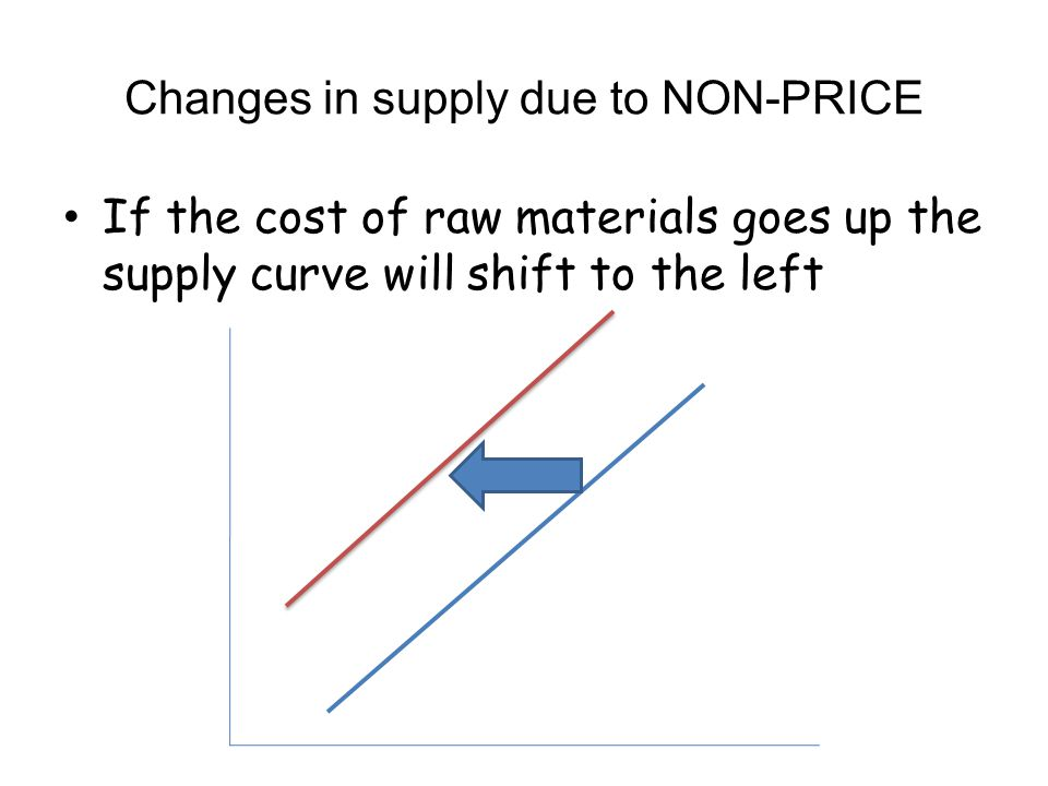 Changes in supply due to NON-PRICE If the cost of raw materials goes up the supply curve will shift to the left