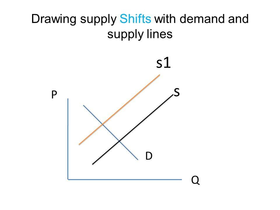 Drawing supply Shifts with demand and supply lines s D P Q s1