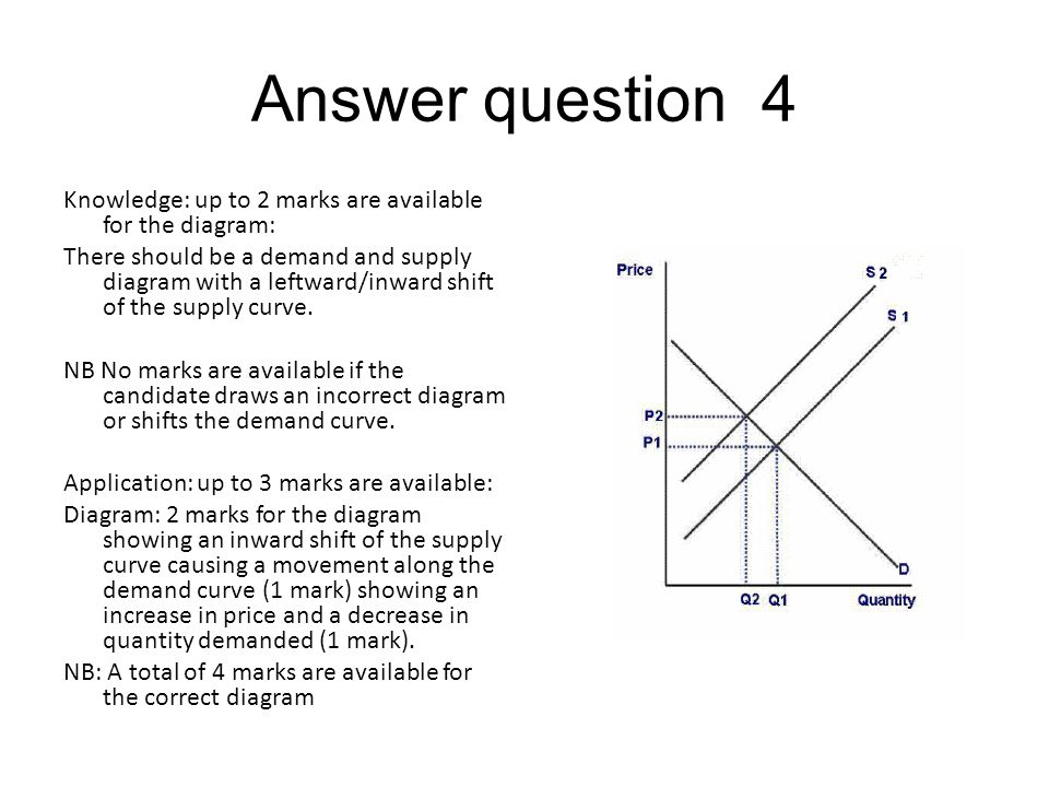 Answer question 4 Knowledge: up to 2 marks are available for the diagram: There should be a demand and supply diagram with a leftward/inward shift of