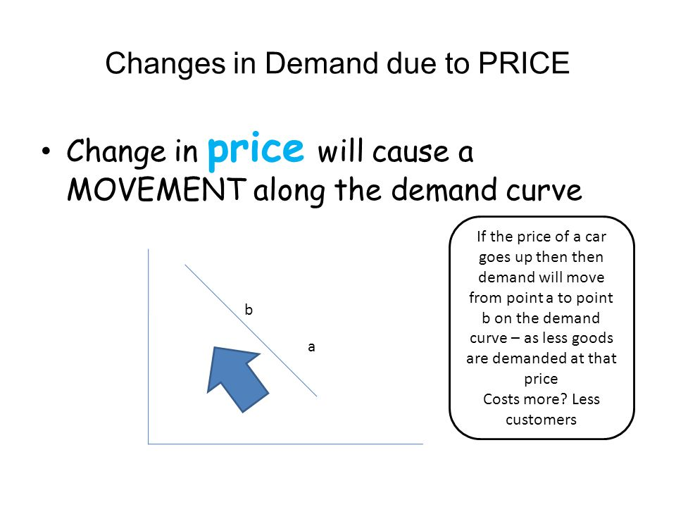 Changes in Demand due to PRICE Change in price will cause a MOVEMENT along the demand curve a b If the price of a car goes up then then demand will mo