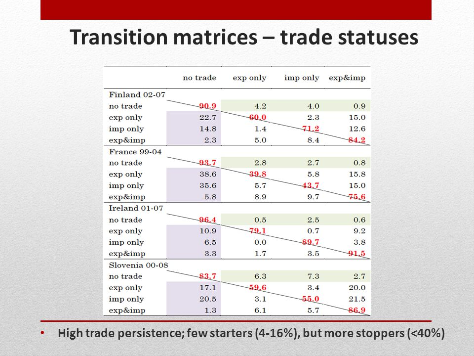 Transition matrices – trade statuses High trade persistence; few starters (4-16%), but more stoppers (<40%)