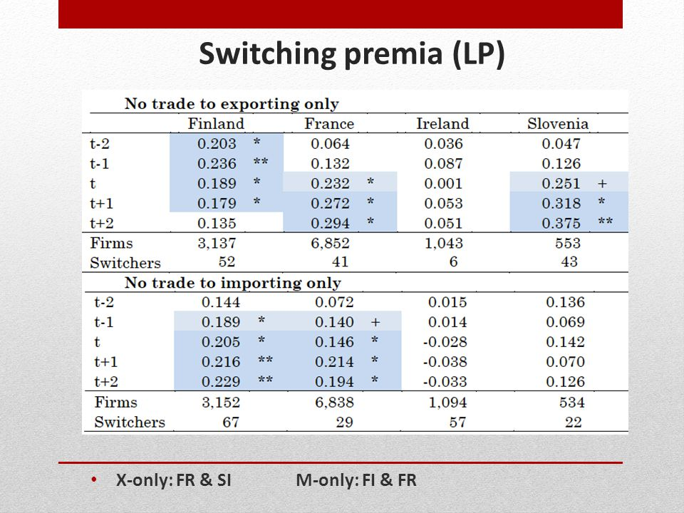 Switching premia (LP) X-only: FR & SIM-only: FI & FR