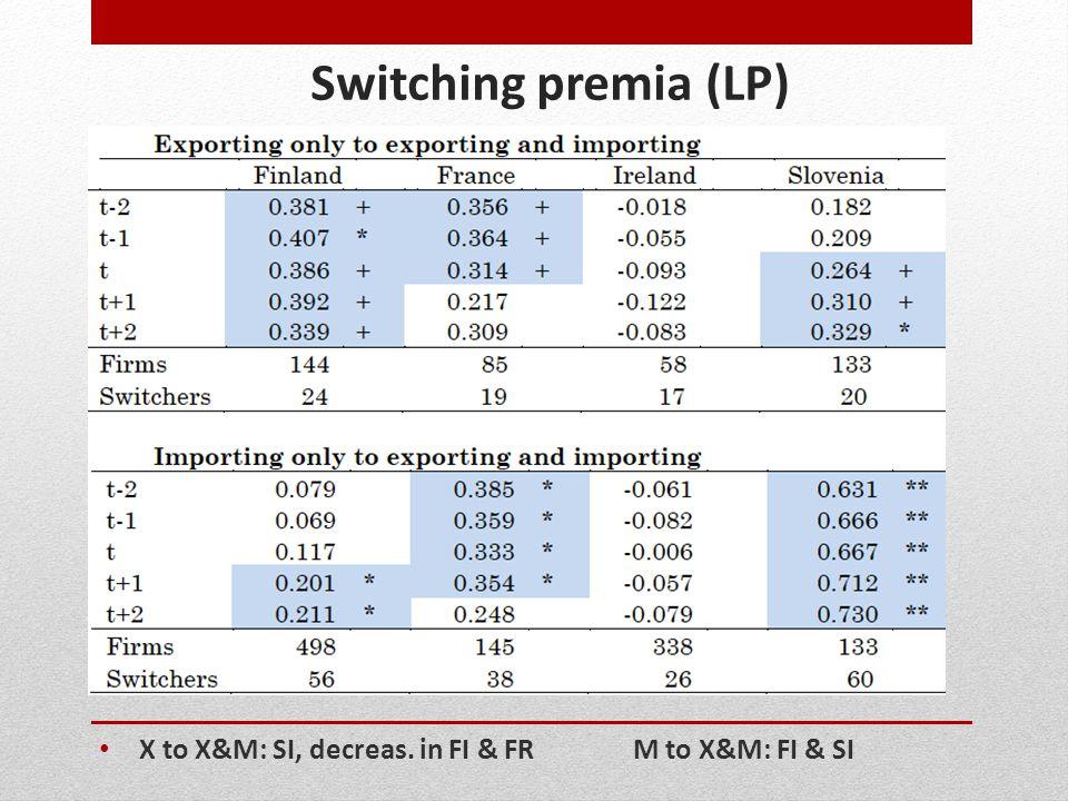 Switching premia (LP) X to X&M: SI, decreas. in FI & FRM to X&M: FI & SI