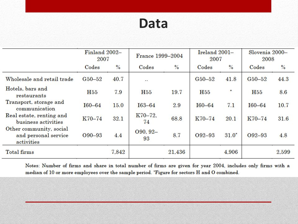 Data Source: Eurostat; own calculations.