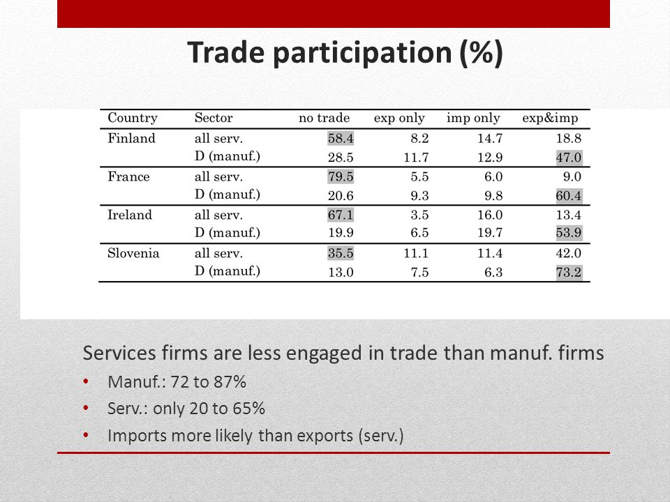 Trade participation (%) Services firms are less engaged in trade than manuf. firms Manuf.: 72 to 87% Serv.: only 20 to 65% Imports more likely than ex