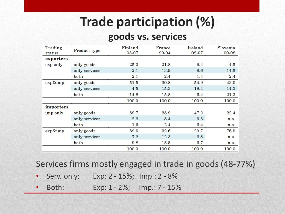 Trade participation (%) goods vs. services Services firms mostly engaged in trade in goods (48-77%) Serv. only:Exp: 2 - 15%; Imp.: 2 - 8% Both: Exp: 1