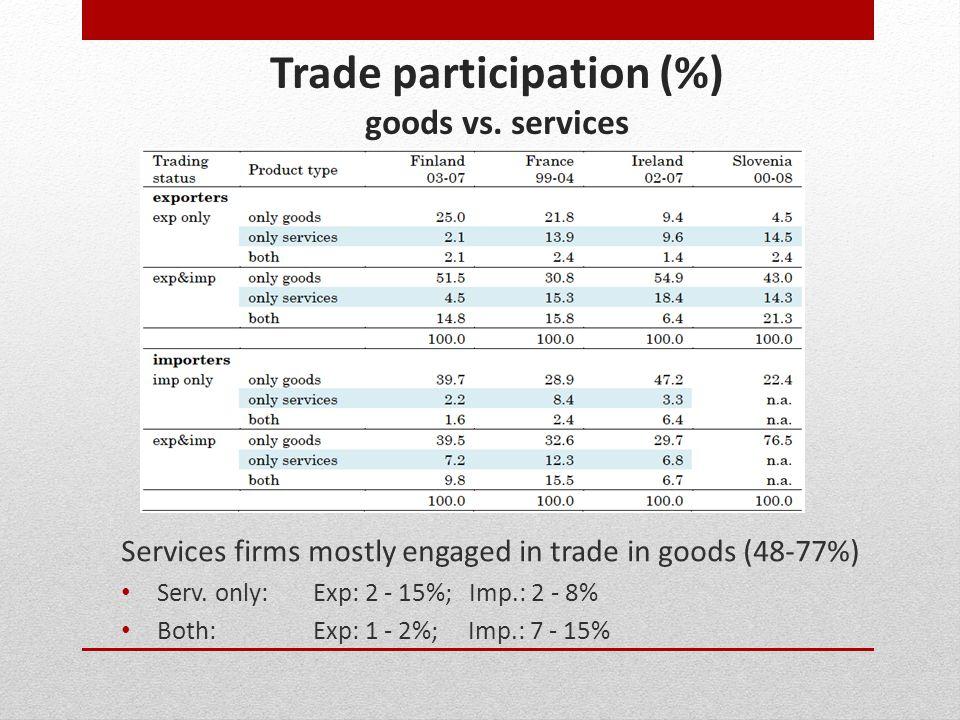 Trade participation (%) goods vs.