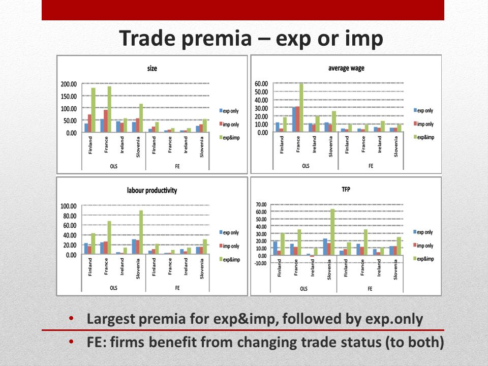 Trade premia – exp or imp Largest premia for exp&imp, followed by exp.only FE: firms benefit from changing trade status (to both)