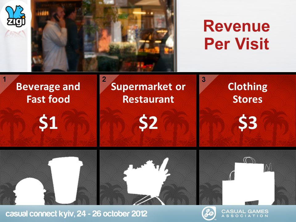 Beverage and Fast food $1 1 2 3 Clothing Stores $3 Supermarket or Restaurant $2 Revenue Per Visit
