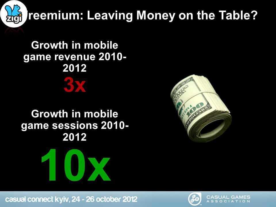 Freemium: Leaving Money on the Table? Growth in mobile game revenue 2010- 2012 3x Growth in mobile game sessions 2010- 2012 10x