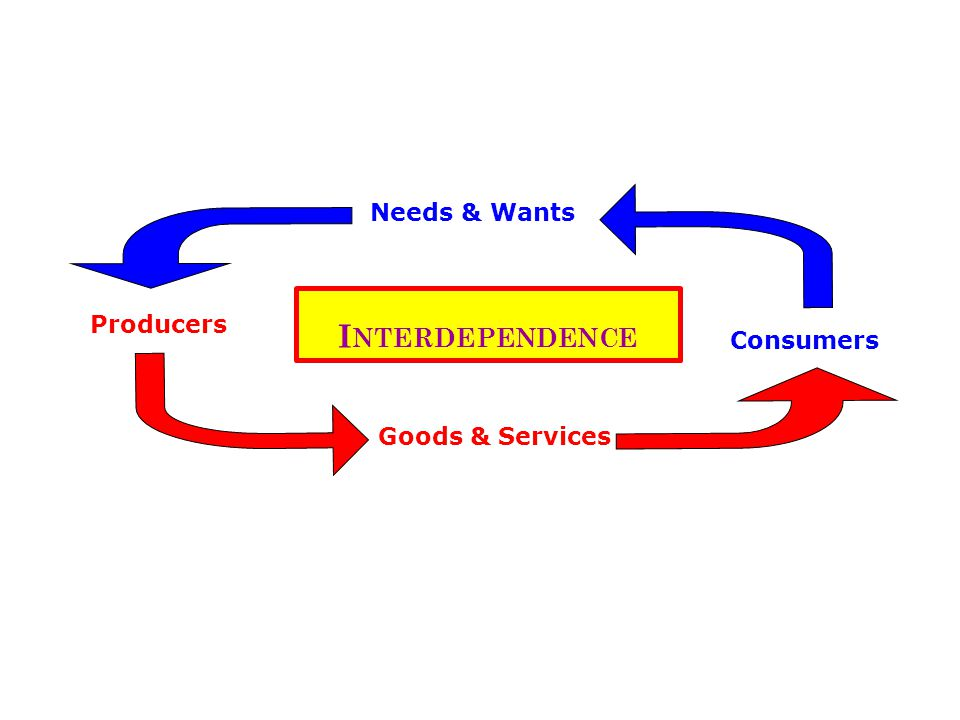 I NTERDEPENDENCE Producers Consumers Goods & Services Needs & Wants