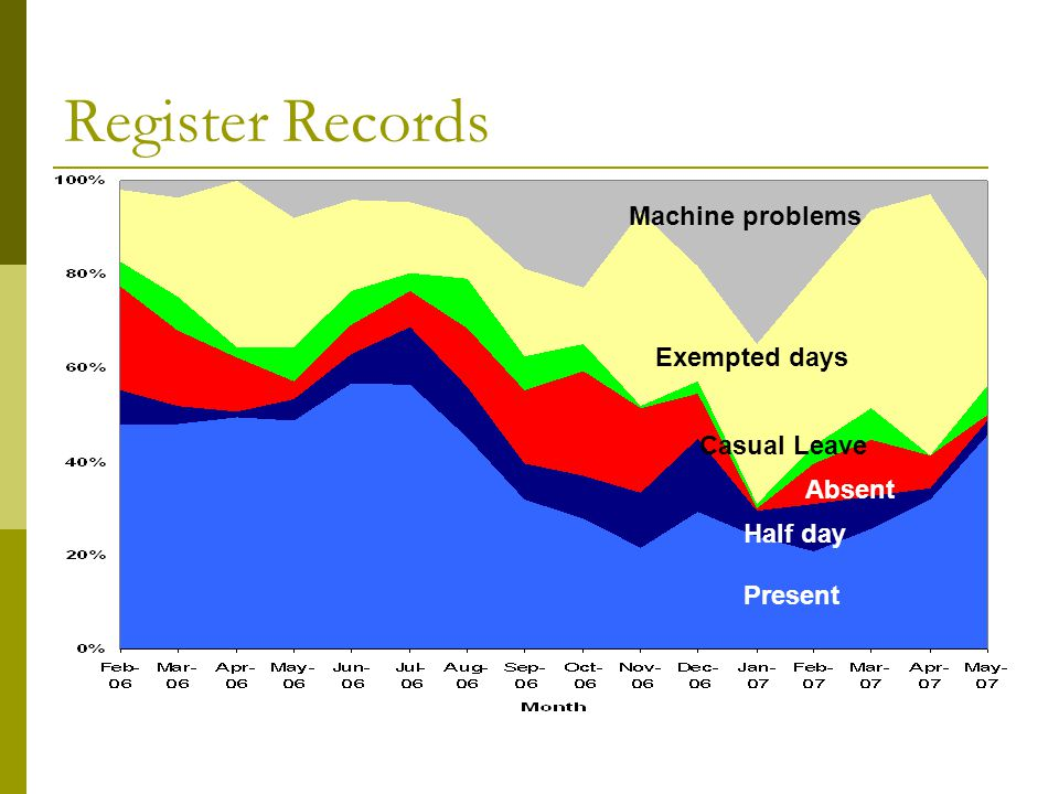 Register Records Present Half day Absent Casual Leave Exempted days Machine problems