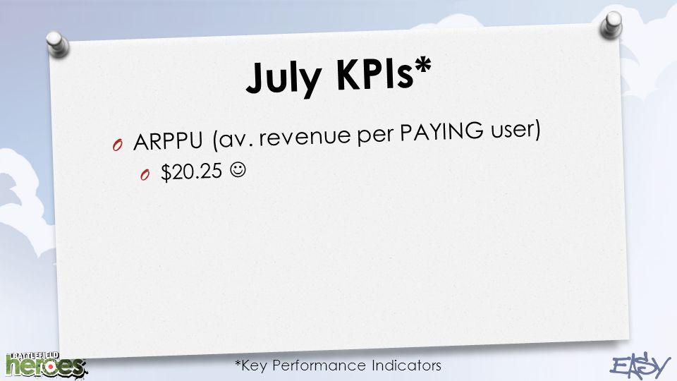 July KPIs* O ARPPU (av. revenue per PAYING user) O $20.25 *Key Performance Indicators
