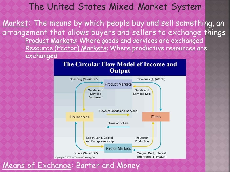 The United States Mixed Market System Market: The means by which people buy and sell something, an arrangement that allows buyers and sellers to exchange things Product Markets: Where goods and services are exchanged Resource (Factor) Markets: Where productive resources are exchanged Means of Exchange: Barter and Money