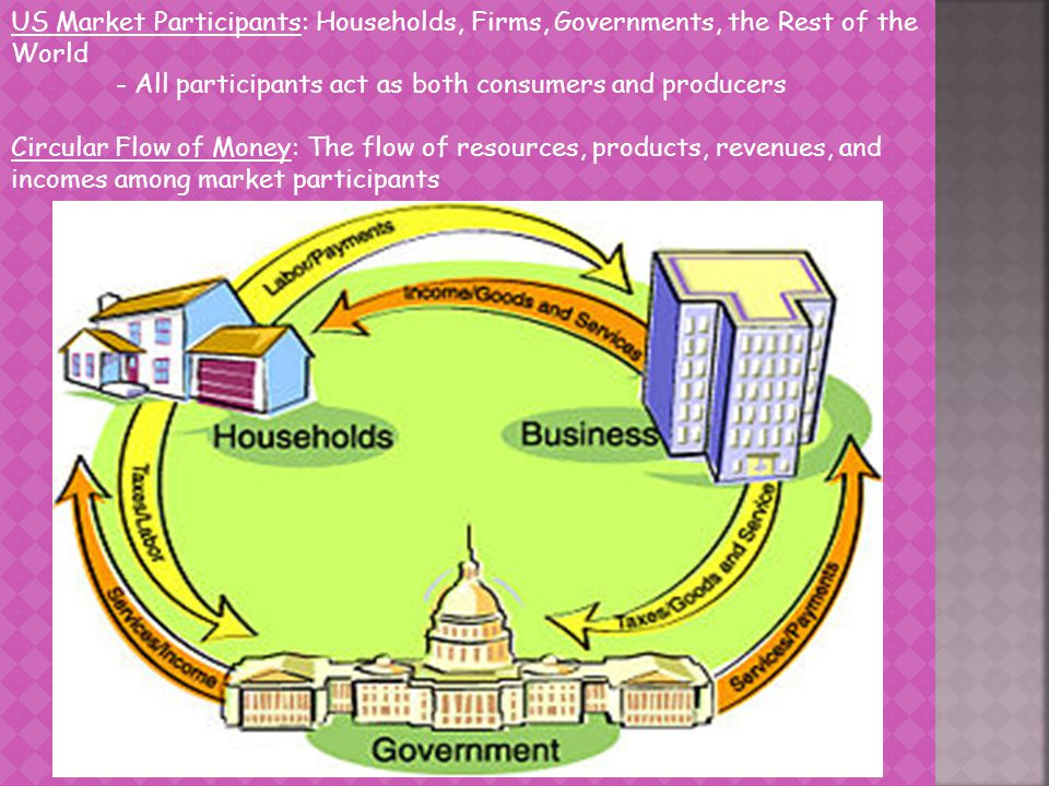US Market Participants: Households, Firms, Governments, the Rest of the World - All participants act as both consumers and producers Circular Flow of Money: The flow of resources, products, revenues, and incomes among market participants